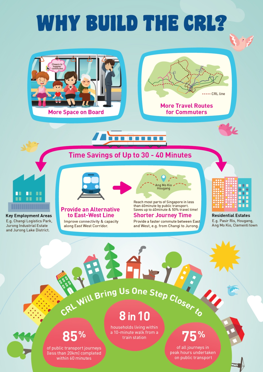 Why Cross Island MRT Line?