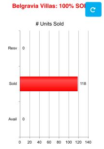BV1 100% Sold